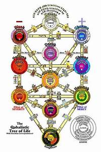 Qabalistic Tree Of Life