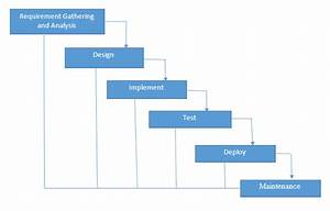 Waterfall Model pros and cons