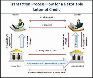 how does a negotiable letter of credit work lc With margin money deposit against letter of credit