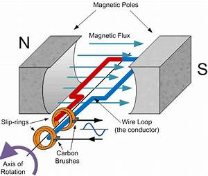 Electromagnetism - Flux Cutting And Flux Linking