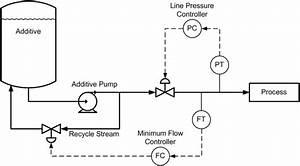 Flow Control Loop Id Legend