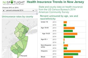 Insurance seeks to spread the risks of certain calamities over a large group of people. Number of Jerseyans with Insurance Grows, But Gains Don't Match Forecasts | NJ Spotlight