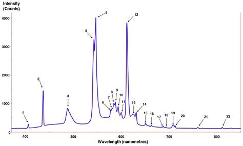 incandescent light spectrum file fluorescent lighting spectrum peaks labelled svg