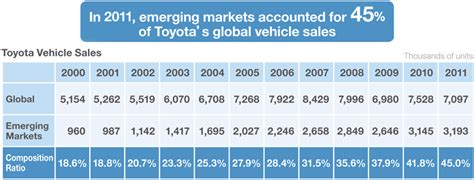 toyota company number toyota global site special feature toyota 39 s efforts in