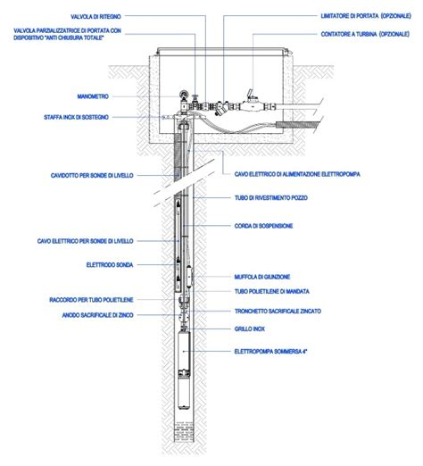 pompe per irrigazione giardino installazione di pompe sommerse in un pozzo artesiano