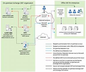 Office 365 Migration Considerations  Part 2