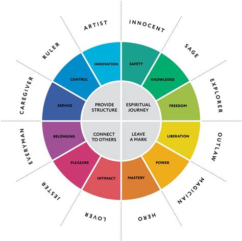 understanding personality   jungian archetypes