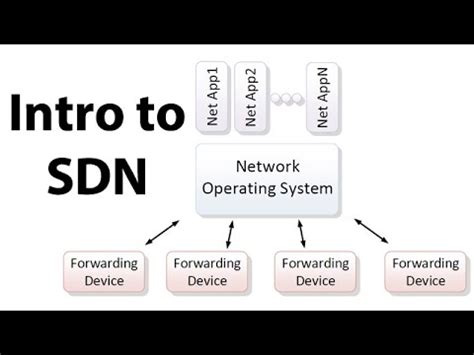 introduction  sdn software defined networking youtube