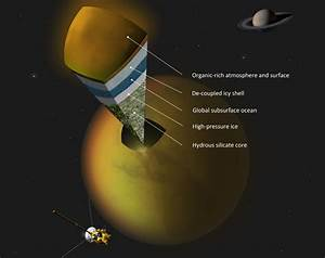 Saturn's moon Titan most likely harbors a subsurface ocean ...