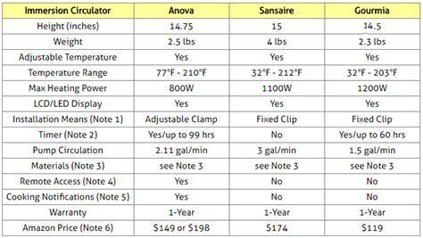 Compare Sous Vide Immersion Circulators: Anova vs