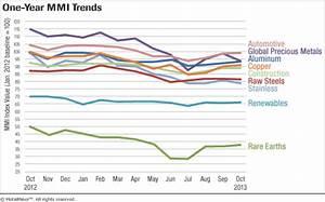 Monthly Report Metal Price Index Trends October 2013