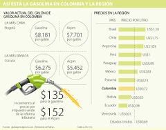 En cuanto a sus prestaciones, el ferrari f8 tributo es capaz de acelerar de 0 a 100 km/h en 2,9 segundos y de 0 a. Colombia ocupa el cuarto lugar en América Latina con el precio más barato de gasolina