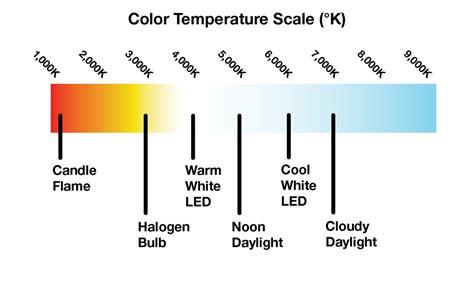kelvin color temperature the importance of color temperature