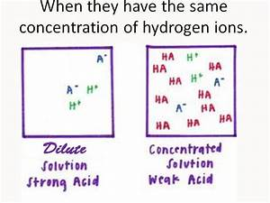 Ph Of Strong And Weak Acids By Gerwynb