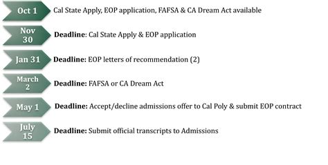 apply educational opportunity program eop cal poly san