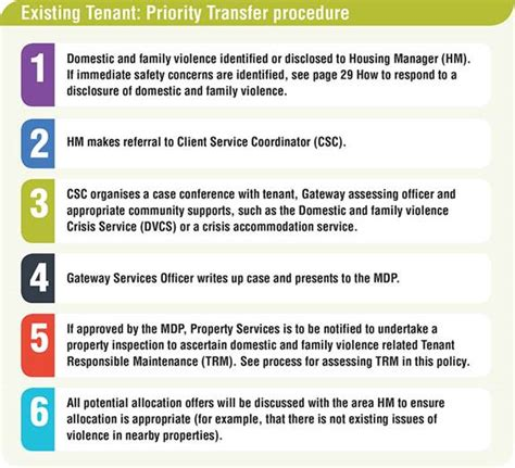 code of practice templates for an it industry domestic violence policy community services