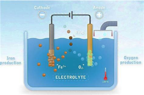 electrolysis  iron ore   scientific diagram