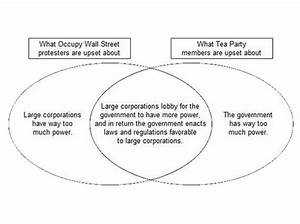 That Tea Party-occupy Wall Street Venn Diagram