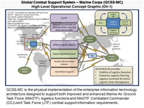 gcss mc help desk global combat support system marine corps gcss mc u