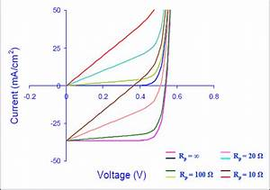 10  Effect Of Shunt Resistance On Open Circuit Voltage