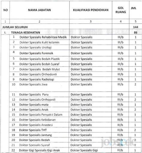 province  bengkulu recruitment    cpnsd