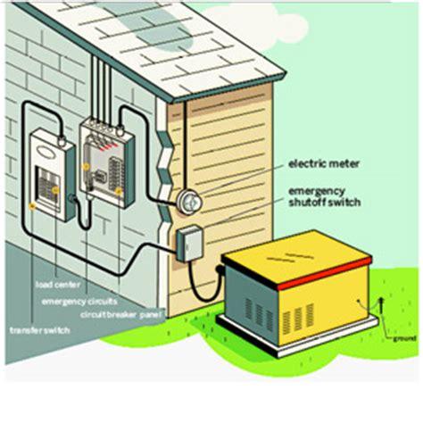 home backup generators generadores de reserva domésticos