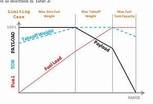 Payload Range Diagram