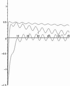 Schwingkreis Berechnen : mathematik online lexikon stromfluss in einem schwingkreis ~ Themetempest.com Abrechnung