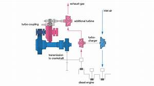 Efficient Voith Transmission Solutions For Turbocompound