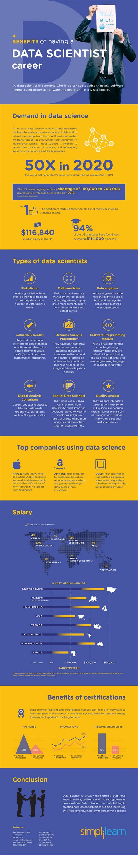 benefits    data scientist career insidebigdata