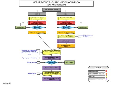 Big Ideas for Small Business: Food Truck Flow Chart