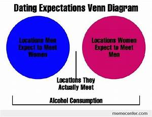 Dating Expectations Venn Diagram By Ben