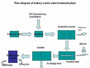 Flow Diagram Of Bakery Waste Water Treatment Plant