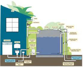 Rain Water Recycling System
