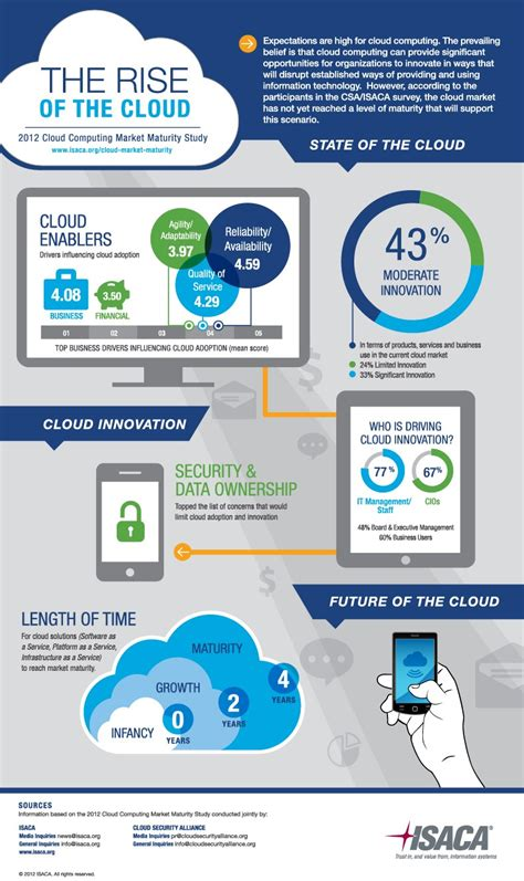 cloud infographic the rise of the cloud