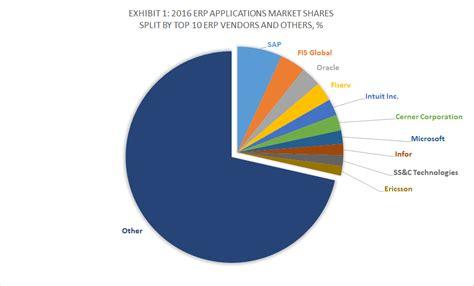 top  erp software vendors  market forecast