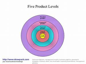 Five Product Levels Business Diagram