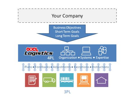 siege social kiabi 4pl logistics providers 100 images what is 1pl 2pl