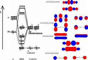 Mo Diagrams For Linear Triatomic Molecules