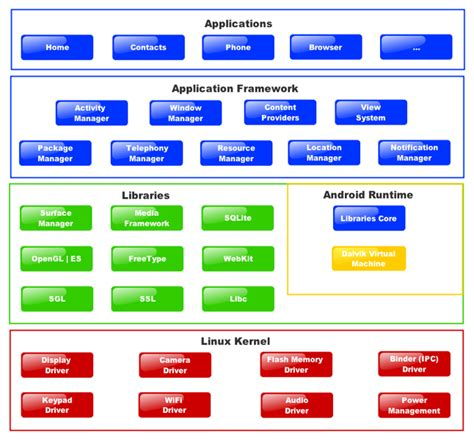 android software android architecture for system application software stack