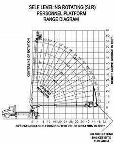Manitex Sc62 Boom Truck   Range Chart
