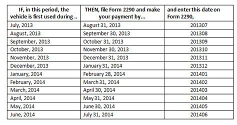 form 2290 filing chart irs tax filing guide