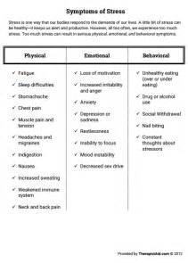 Worksheet Anxiety Symptoms List