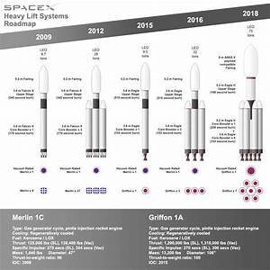 SpaceX Heavy Lift Systems Roadmap | Musk | Pinterest | Rockets