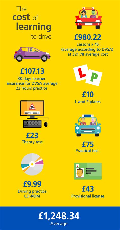 insurance for drivers prices driving costs the price of learning to drive aviva