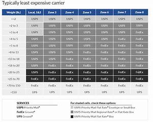 Usps Weight Rates Chart Cheapest Carrier In 2018 3 Day Delivery Shippingeasy
