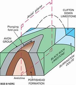 Block diagram in geology images how to guide and refrence block diagram geology definition images how to guide and refrence ccuart Image collections