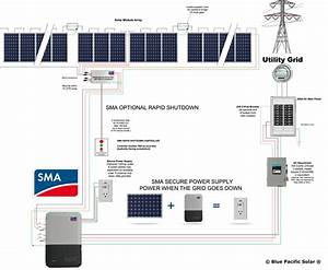 Sma 9 1 Kw Kit 285w Canadian Solar Panels With Secure Power