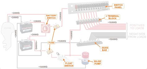 Boat Console Wiring Diagram by How To Wire A Boat Beginners Guide With Diagrams New