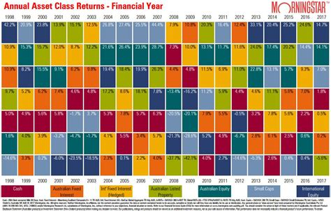 top performing asset classes